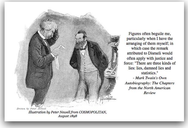Mark Twain quotations - Statistics