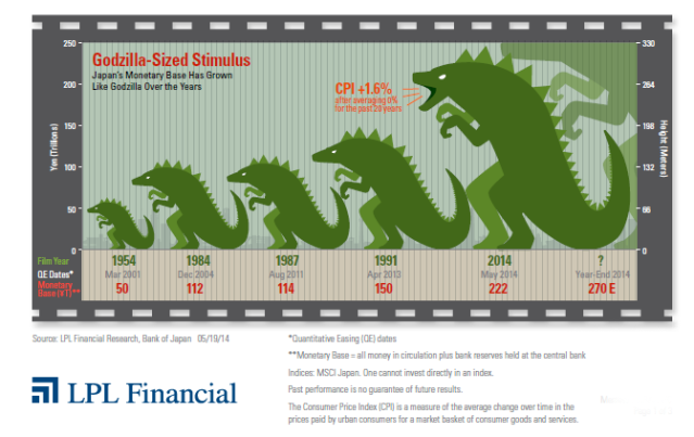 Godzilla Sized Stimulus
