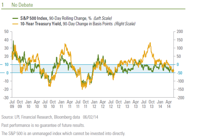 Bond Yields Declining and Stock Prices Rising